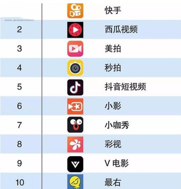 2019年短视频软件top10榜单揭幕